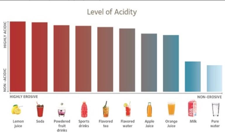 level of acidity